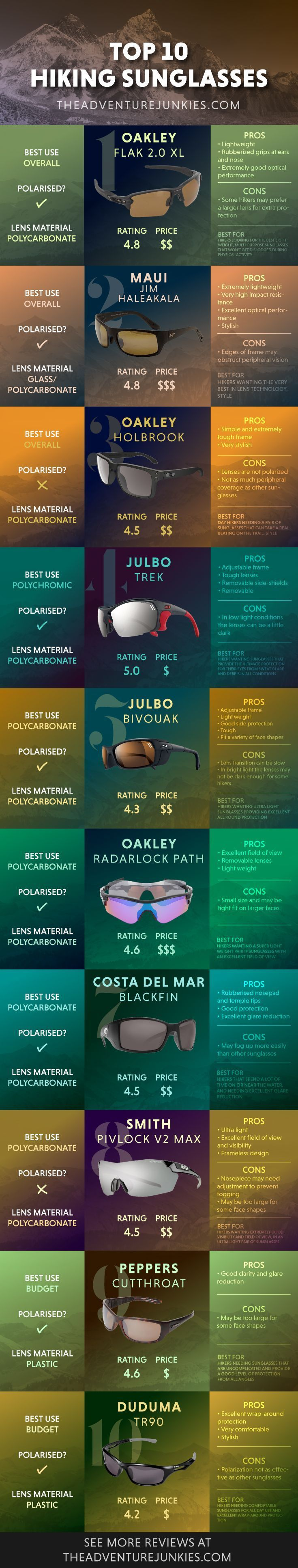 Best Hiking Sunglasses – Best Hiking Gear For Beginners – Backpacking Gadgets – Hiking Equipment List for Women, Men and Kids via @theadventurejunkies