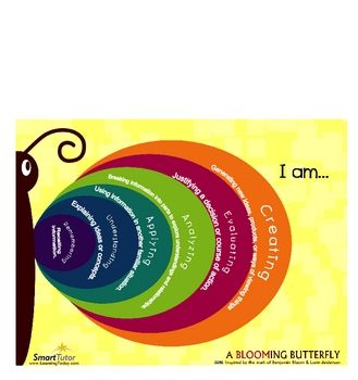bloom's taxonomy butterfly: Student, Art Bboards Posters Ideas4Ea