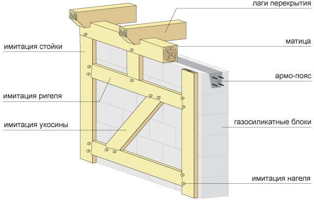 технология фасада фахверковые дома
