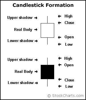 Candlestick Formation examples from StockCharts.com