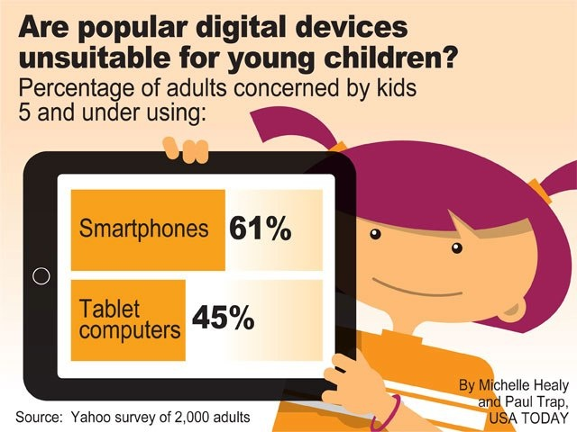 Do you think popular digital devices such as smartphones or tablets are unsuitable for young children?