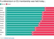never forgive and never forget the people who voted Leave in the UK's EU referendum . . New end-of-year data (n=14,000): Every country surveyed would now vote Remain in an EU referendum, including the UK