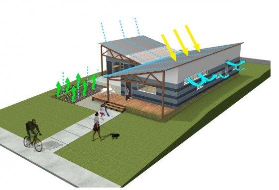 Gráfico de casa sustentable, modelo de funcionamiento