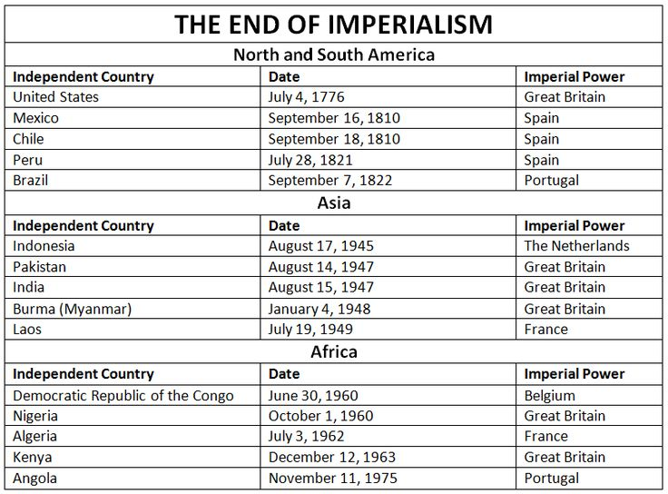 The End of Imperialism in North America, South America, Africa, and Asia