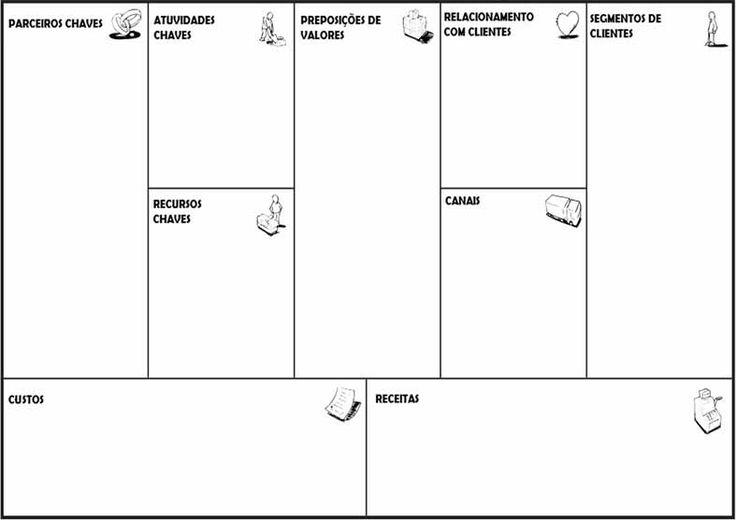 Modelo de Negócio canvas