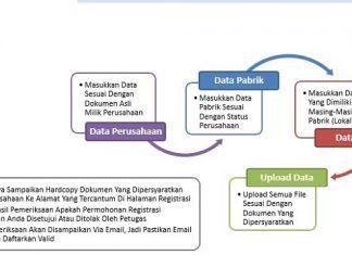 Langkah-Langkah Mendaftarkan Produk Anda ke BPOM