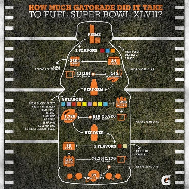 Gatorade Super Bowl Towel: 17 Best Images About Sports Marketing On Pinterest