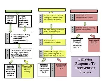 behavior rti response to intervention flowchart editable awesome