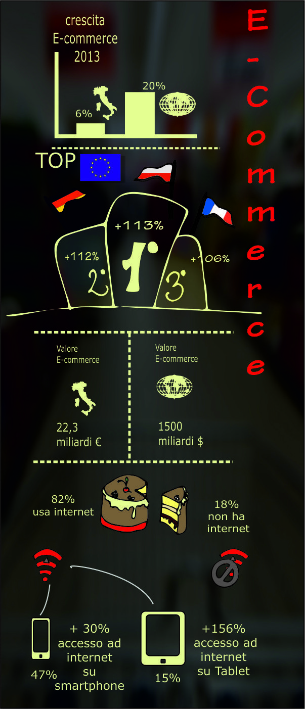 Infographic Posizionamento E-Commerce 2013