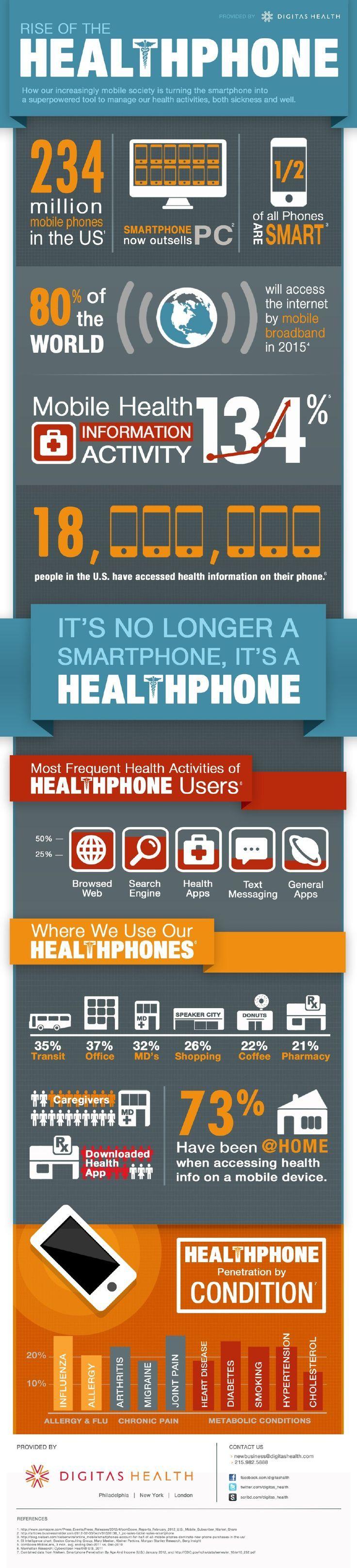 14316cbf029f214060443e49c2c9d2c4--smartphone-digital-health-and-wellness.jpg (736×3235)