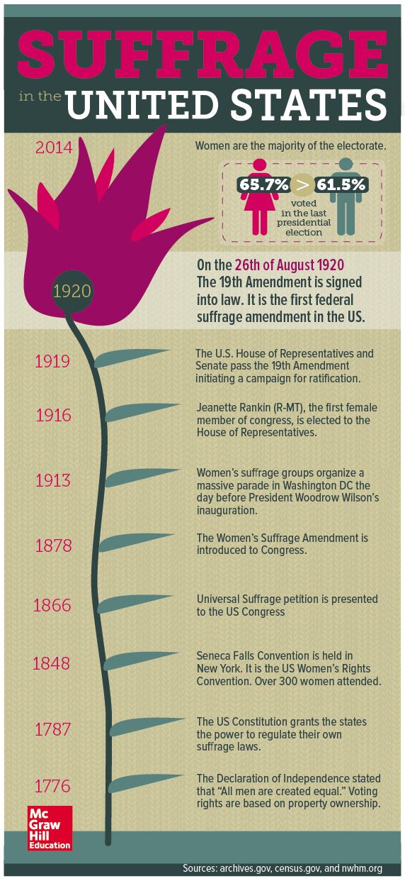 This infographic on Suffrage in the United States can be used as an example for students in creating their own infographics (digital or print) on the women's suffrage movement. CCSS: RI.8.7. Evaluate the advantages and disadvantages of using different mediums (e.g., print or digital text, video, multimedia) to present a particular topic or idea, CCSS.ELA-LITERACY.RH.6-8.3 Identify key steps in a text's description of a process related to history/social studies.