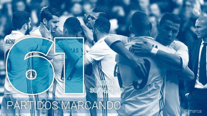 Champions League: El Madrid iguala el récord del Bayern: 61 partidos seguidos marcando | Marca.com http://www.marca.com/futbol/champions-league/semifinales-champions-league/2017/05/10/59136d5f268e3e8d538b4727.html