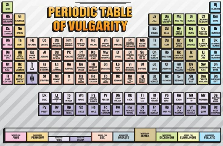 The Periodic Table Of Swearing Periodic table, Humor and Stuffing - new periodic table abbreviation lead