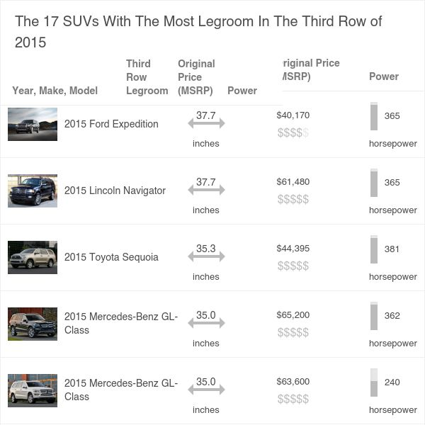 The 17 SUVs With The Most Legroom In The Third Row Of 2015