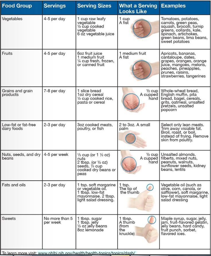 dash diet | ... above has an excellent overview of the dash diet including this chart