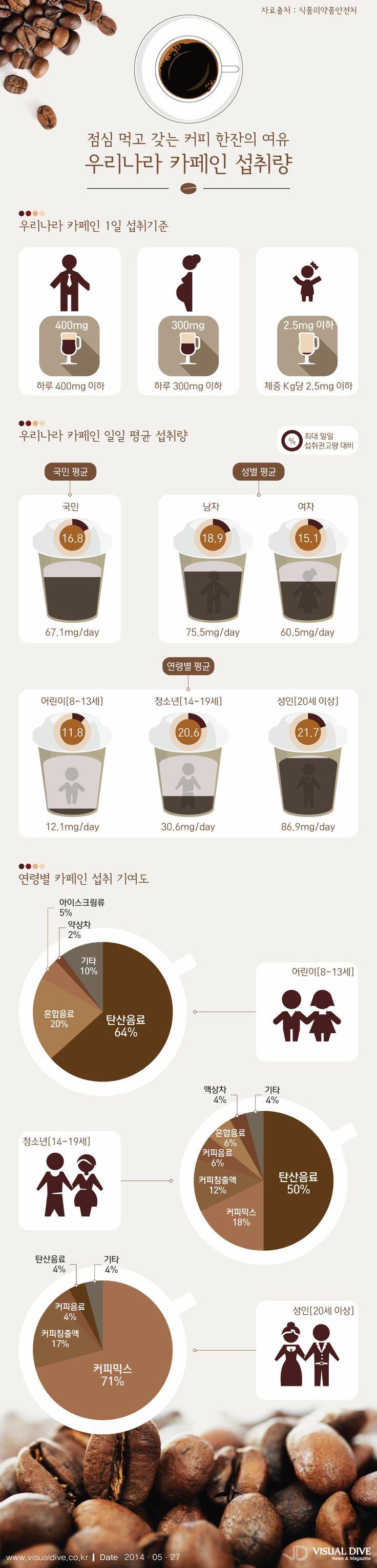 우리나라 카페인섭취량, 여자보다 남자가 더 많아 [인포그래픽]  #coffee #Infographic ⓒ 비주얼다이브 무단 복사·전재·재배포