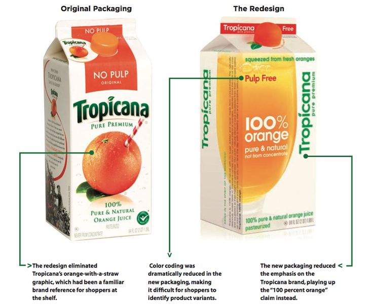 What to Learn From Tropicana's Packaging Redesign Failure?