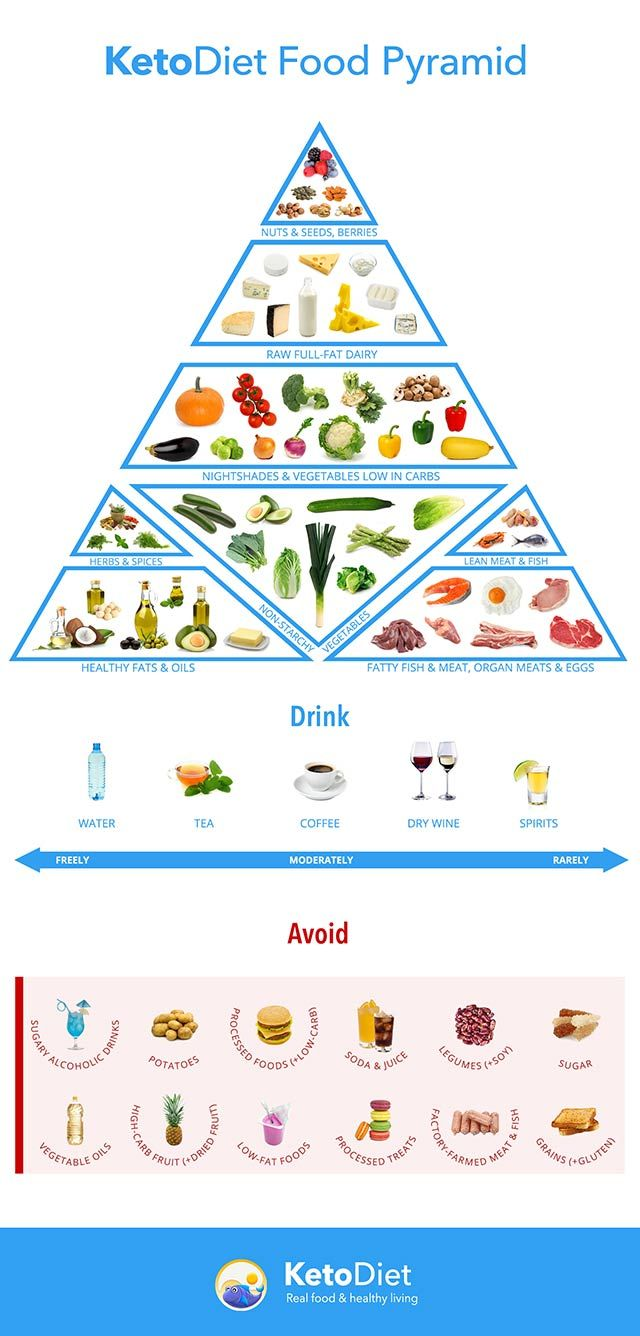 Keto diet food pyramid. Discover foods your should eat and avoid on a ketogenic diet.
