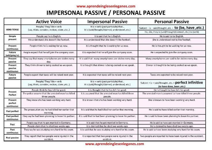 Impersonal Passive Passive Voice Personal Passive Fce Cambridge English English Language Teaching Word Transformation English Grammar