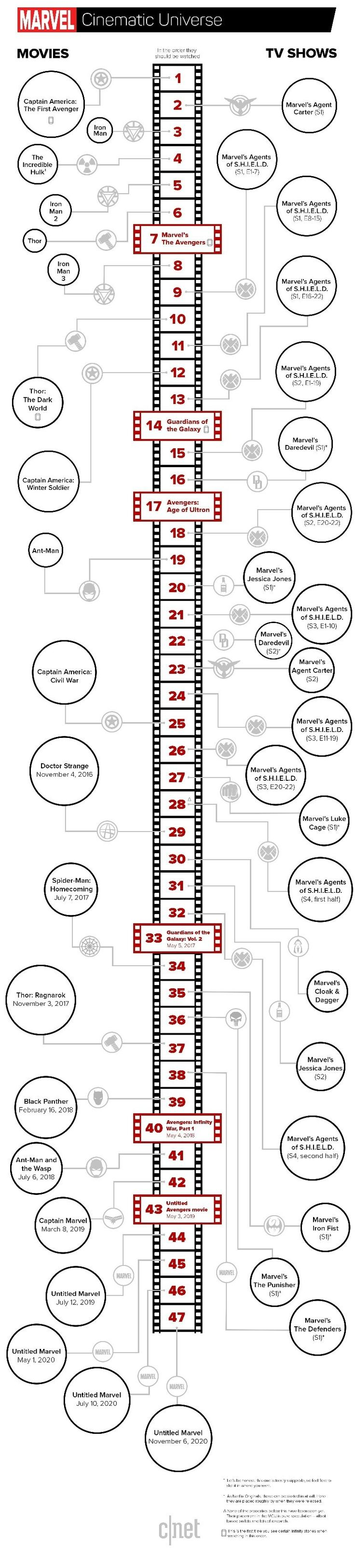 THIS IS AMAZING!!! In which order should one watch all the marvel movies (and TV shows) in order to understand the timeline well? - Quora