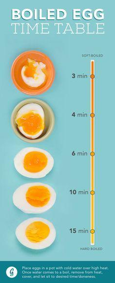 Les temps de cuisson pour un oeuf coque, un oeuf poché, un oeuf mollet, un oeuf dur...
