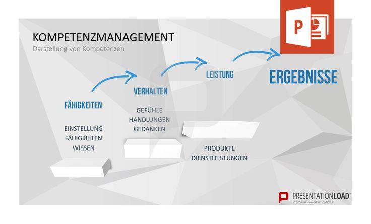 Darstellung von Kompetenzen: Fähigkeiten -> Verhalten -> Leistung -> Ergebnisse // Kompetenzmanagement für PowerPoint @ http://www.presentationload.de/kompetenzmanagement-powerpoint-vorlage.html