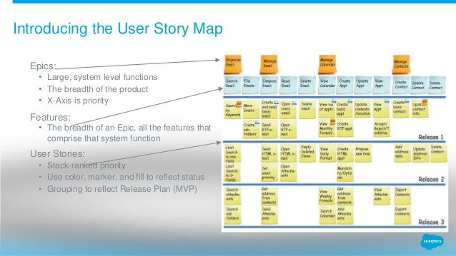 User Story Map  Agile Buddha If YouRe A User Experience