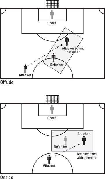 Offside: Understanding offside versus offside position and penalties (the rules of soccer pin has a good explanation)