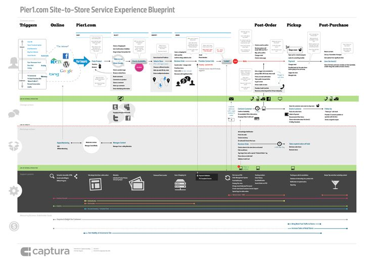 127 best service design images on pinterest service design design site to store service experience blueprint malvernweather Image collections
