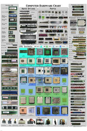 COMPUTER HARDWARE CHEAT SHEET POSTER detailed educational 24X36 -VY1