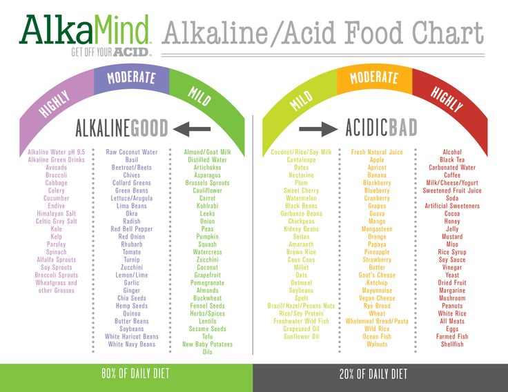 alkaline foods vs acid foods