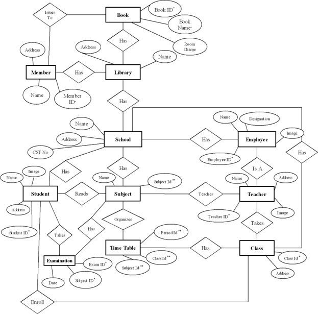 er diagram for college management system