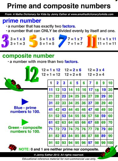 78+ images about Prime & Composite #s on Pinterest | Math ...