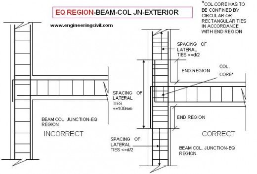 Exterior Beam Column Junction Architectural Details