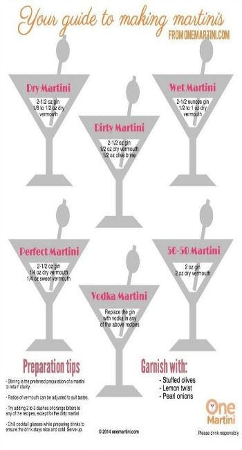 Your guide to making classic martinis. Nothing better than a good martini!