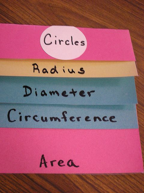 Graphic Organizers from a Learning-Focused Classroom