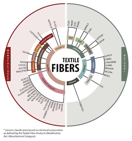Textile Fibers: learn to classify and group different textile fibers with this handy educational tool, originally developed for North Carolina State University's Distance Education department.