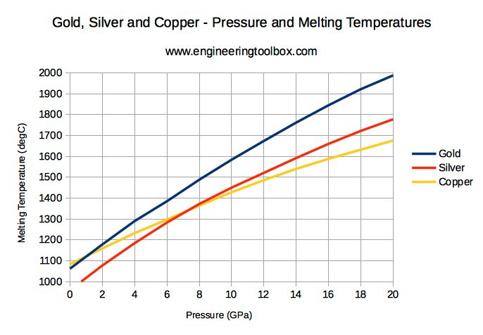 Melting point is the temperature at which a substance changes from solid to liquid state.  Melting points for some metals and alloys.