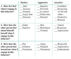 Assertiveness - self analysis & evaluation
