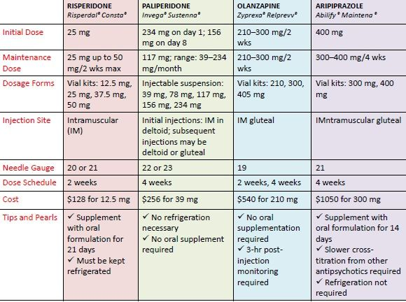 110 best Nerd images on Pinterest Medicine, School and Chemistry - drug classification chart