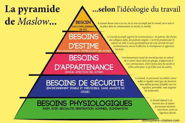 La théorie ( la pyramide ) de Maslow Trouvez encore plus de citations et de dictons sur: http://www.atmosphere-citation.com/travail/la-theorie-la-pyramide-de-maslow.html?