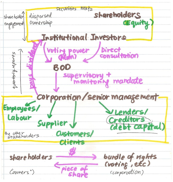 shareholders and stakeholder relationship