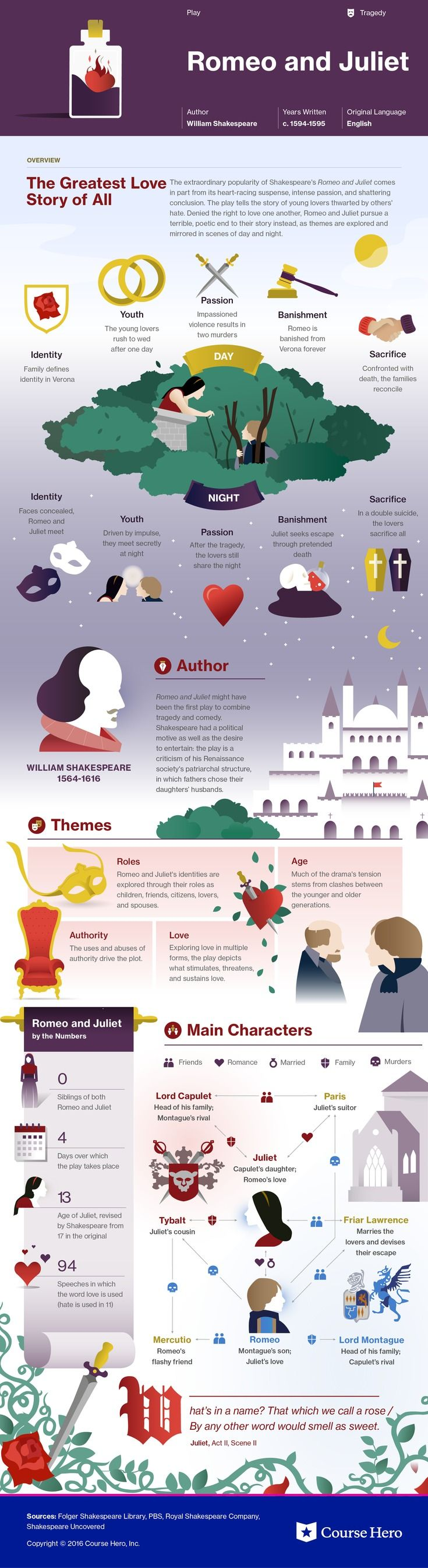 This @CourseHero infographic on Romeo and Juliet is both visually stunning and informative!