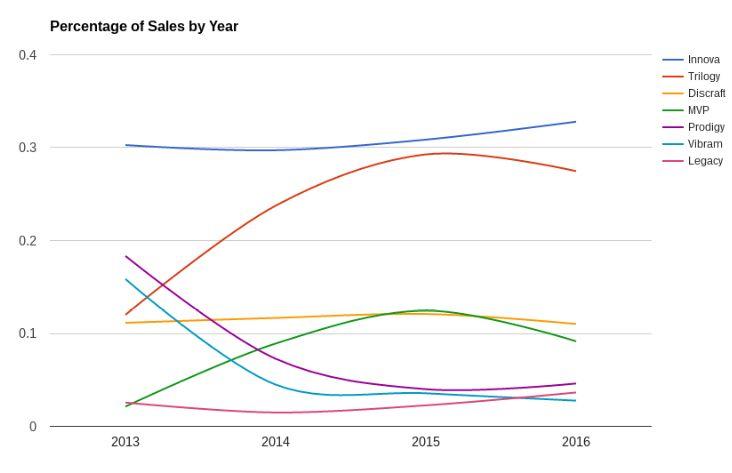Disc Golf Sales Trends by Brand   Infinite Discs Blog