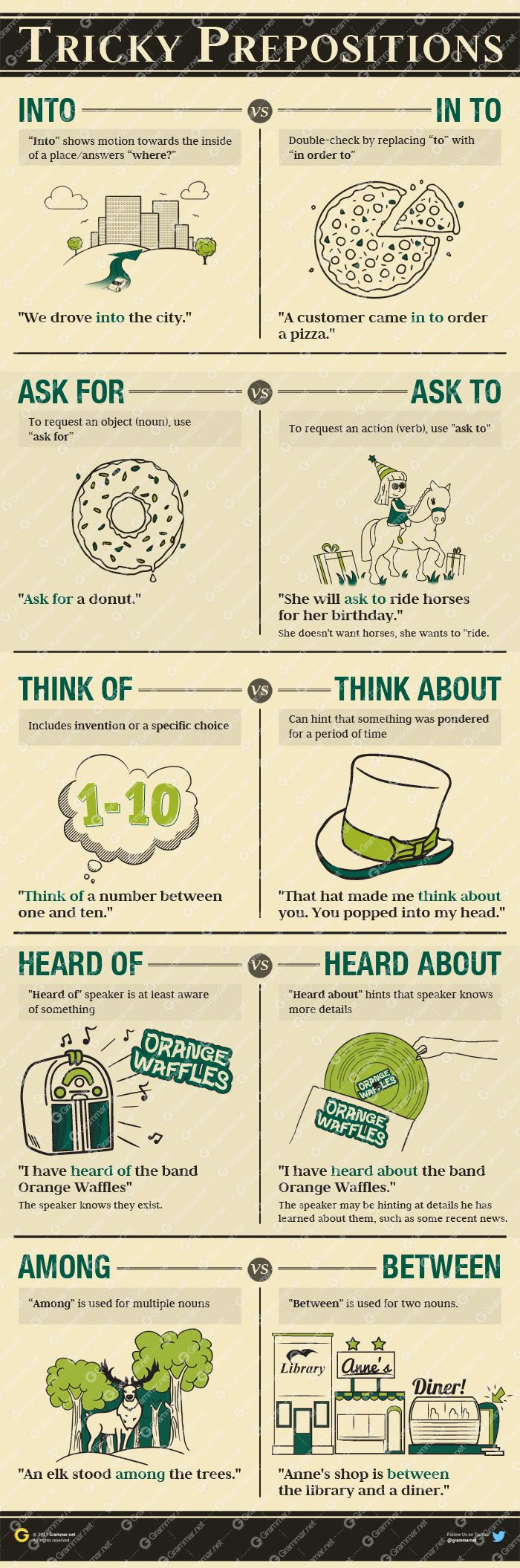 best ideas about english grammar rules grammar tricky prepositions preposition infographic photo