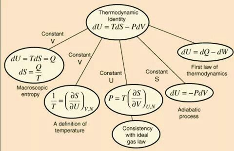 Thermodynamic relationships...