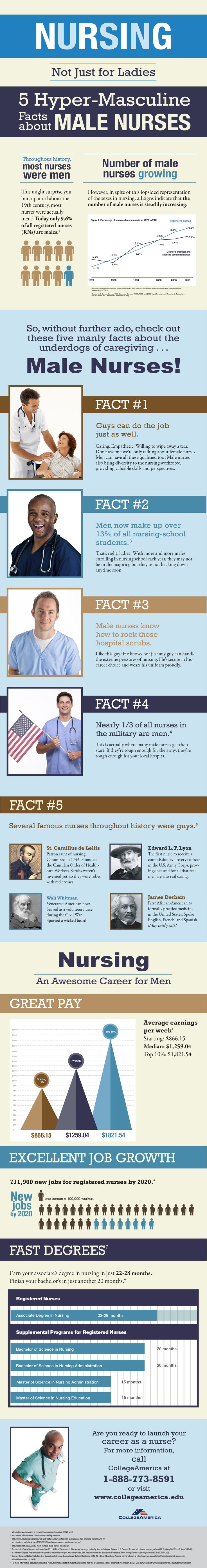 Men in Nursing 5 Facts about Male