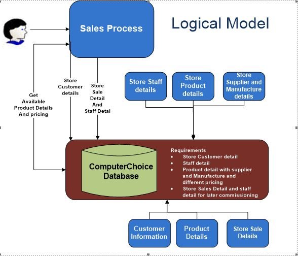 computerized enrollment system requirements analysis The system design document describes the system requirements, operating   any constraints in the system design (reference any trade-off analyses conducted .