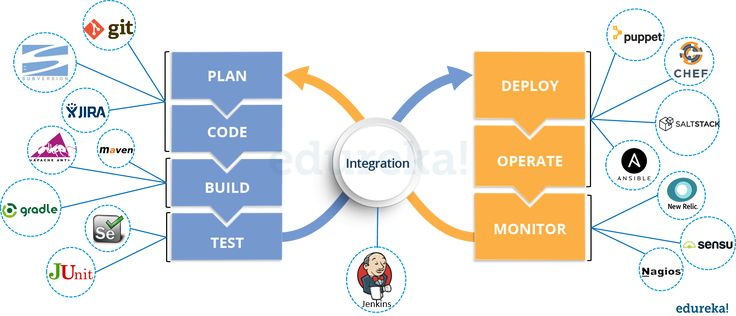 top devops interview questions  u0026 answers for 2020