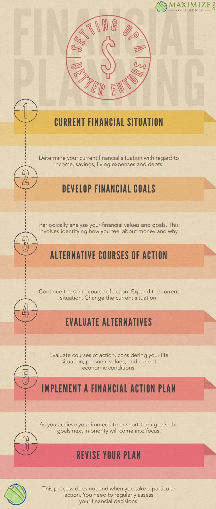 Financial planning helps lower your anxiety over money and improves your confidence in achieving financial goals.  A financial plan will align your finances with your values, priorities, and dreams.  #money #financialfreedom #success #finance #investing #budgeting